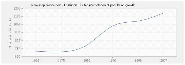 Festubert : Cubic interpolation of population growth