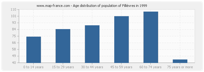 Age distribution of population of Fillièvres in 1999