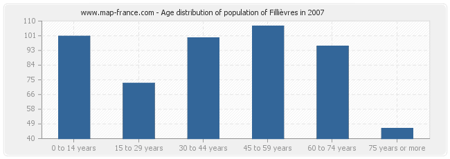 Age distribution of population of Fillièvres in 2007