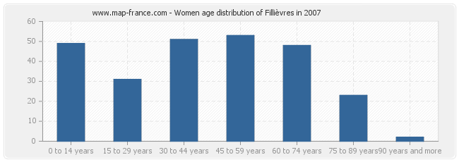 Women age distribution of Fillièvres in 2007