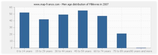 Men age distribution of Fillièvres in 2007