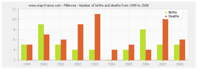 Fillièvres : Number of births and deaths from 1999 to 2008