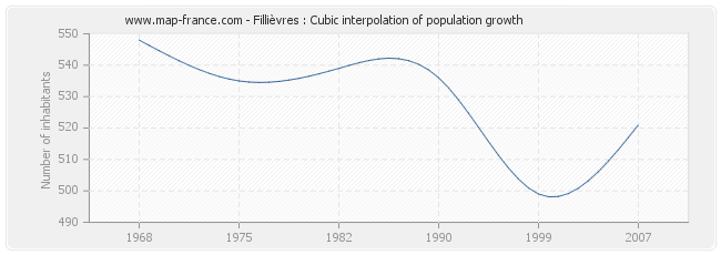 Fillièvres : Cubic interpolation of population growth