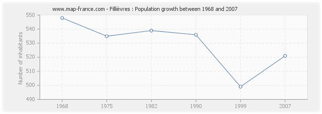 Population Fillièvres