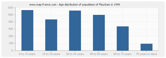 Age distribution of population of Fleurbaix in 1999
