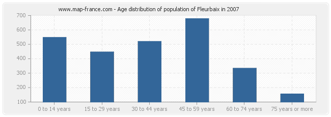Age distribution of population of Fleurbaix in 2007