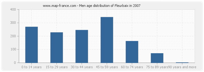 Men age distribution of Fleurbaix in 2007