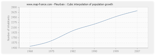 Fleurbaix : Cubic interpolation of population growth