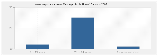 Men age distribution of Fleury in 2007