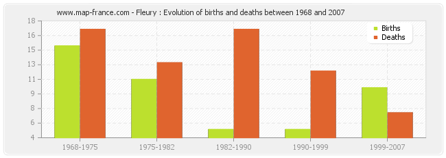 Fleury : Evolution of births and deaths between 1968 and 2007