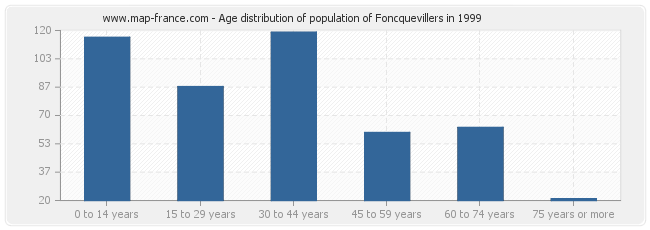 Age distribution of population of Foncquevillers in 1999