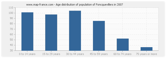 Age distribution of population of Foncquevillers in 2007