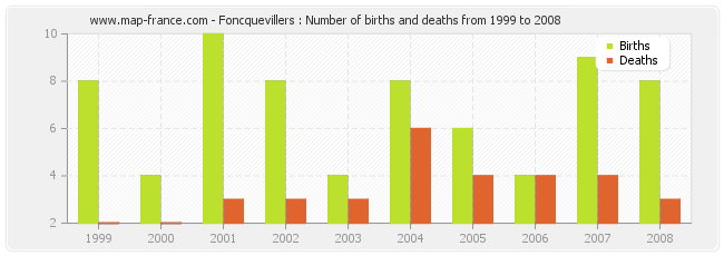 Foncquevillers : Number of births and deaths from 1999 to 2008