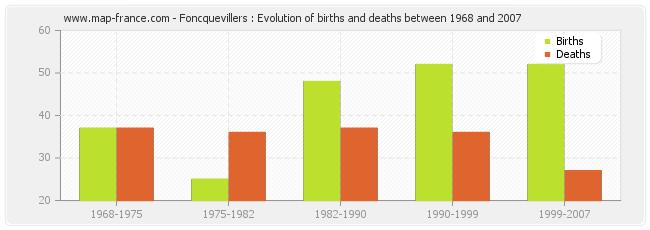Foncquevillers : Evolution of births and deaths between 1968 and 2007