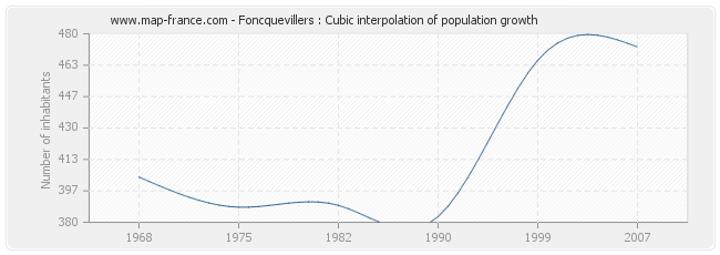 Foncquevillers : Cubic interpolation of population growth