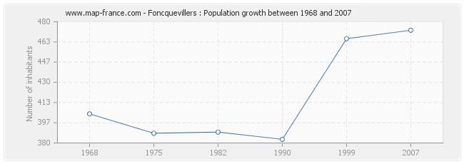 Population Foncquevillers
