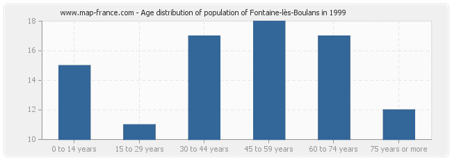 Age distribution of population of Fontaine-lès-Boulans in 1999