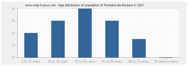 Age distribution of population of Fontaine-lès-Boulans in 2007