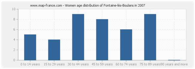 Women age distribution of Fontaine-lès-Boulans in 2007