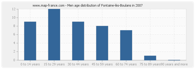 Men age distribution of Fontaine-lès-Boulans in 2007