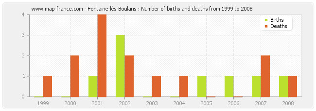Fontaine-lès-Boulans : Number of births and deaths from 1999 to 2008