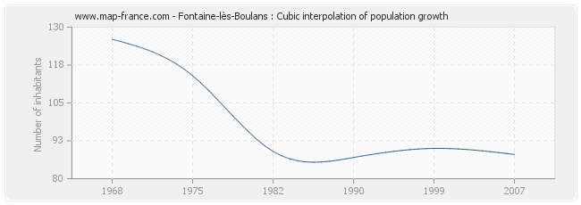 Fontaine-lès-Boulans : Cubic interpolation of population growth
