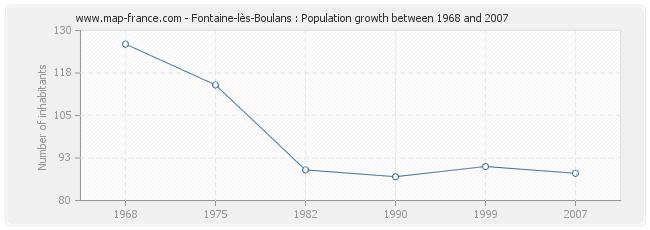 Population Fontaine-lès-Boulans
