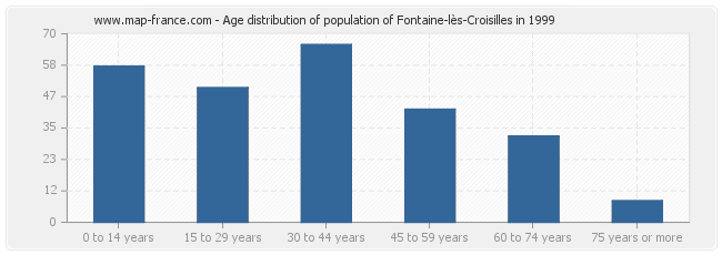 Age distribution of population of Fontaine-lès-Croisilles in 1999