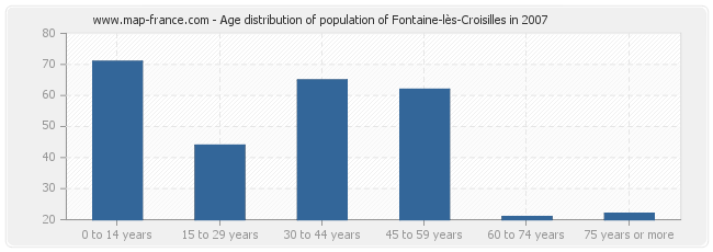 Age distribution of population of Fontaine-lès-Croisilles in 2007