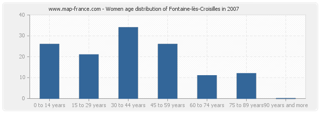 Women age distribution of Fontaine-lès-Croisilles in 2007