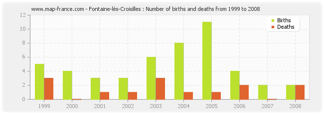 Fontaine-lès-Croisilles : Number of births and deaths from 1999 to 2008
