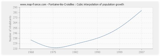 Fontaine-lès-Croisilles : Cubic interpolation of population growth