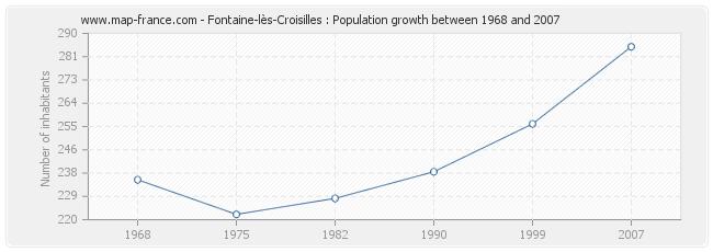 Population Fontaine-lès-Croisilles