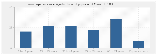 Age distribution of population of Fosseux in 1999