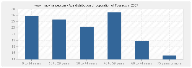 Age distribution of population of Fosseux in 2007