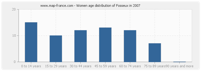 Women age distribution of Fosseux in 2007
