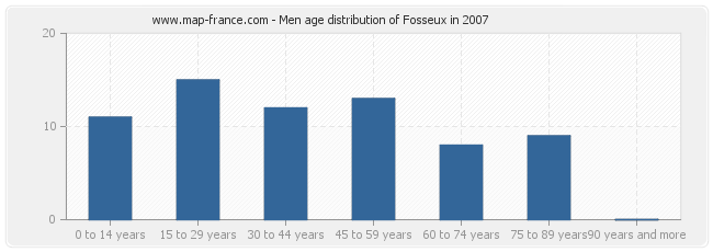 Men age distribution of Fosseux in 2007
