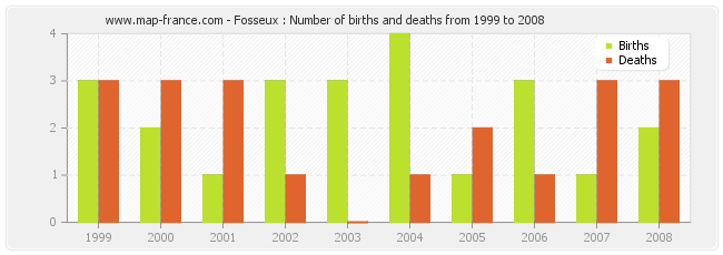 Fosseux : Number of births and deaths from 1999 to 2008