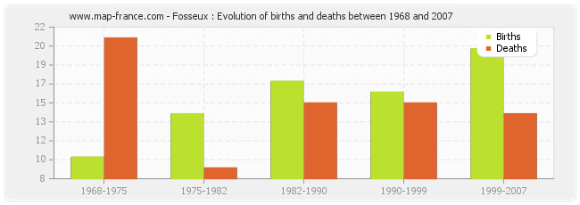 Fosseux : Evolution of births and deaths between 1968 and 2007