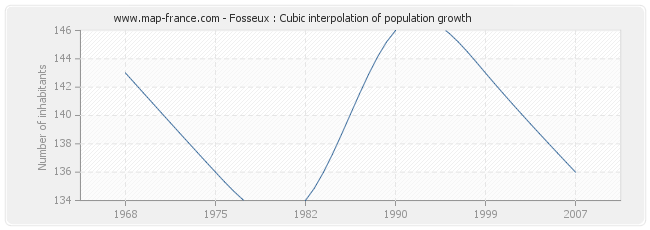 Fosseux : Cubic interpolation of population growth