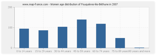 Women age distribution of Fouquières-lès-Béthune in 2007