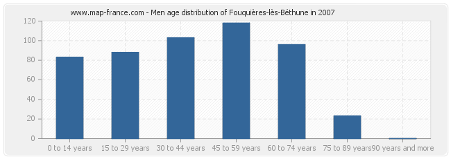 Men age distribution of Fouquières-lès-Béthune in 2007
