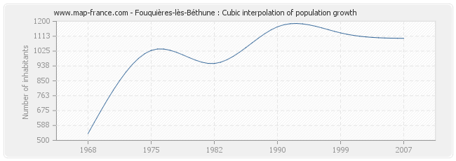 Fouquières-lès-Béthune : Cubic interpolation of population growth