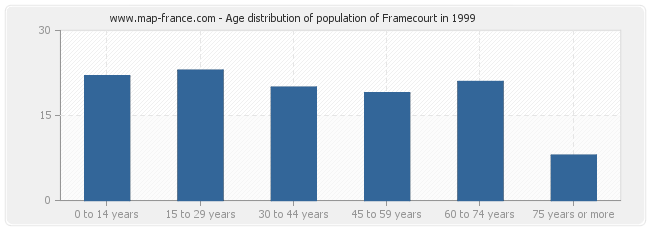 Age distribution of population of Framecourt in 1999