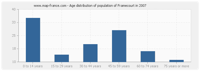 Age distribution of population of Framecourt in 2007