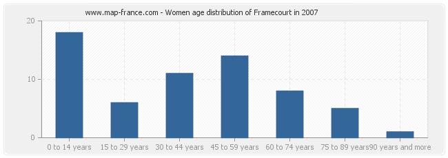 Women age distribution of Framecourt in 2007