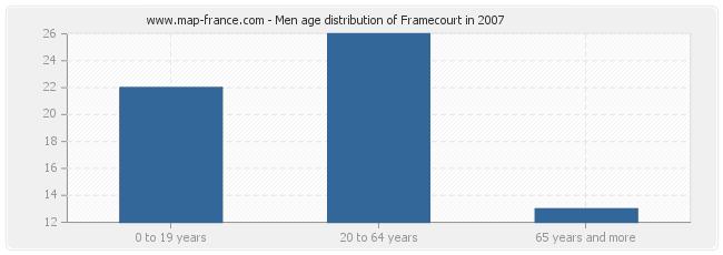Men age distribution of Framecourt in 2007