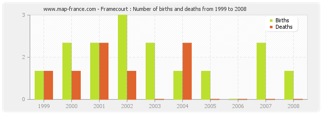 Framecourt : Number of births and deaths from 1999 to 2008