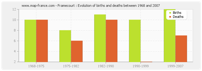 Framecourt : Evolution of births and deaths between 1968 and 2007
