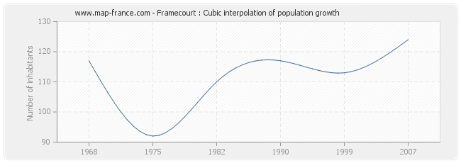 Framecourt : Cubic interpolation of population growth